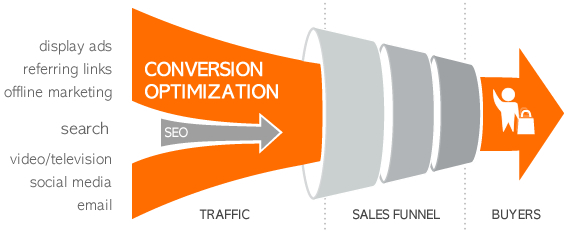 Ways to improve website / eshop conversion rate